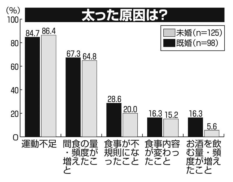 自粛中に太った原因のアンケート調査結果グラフ