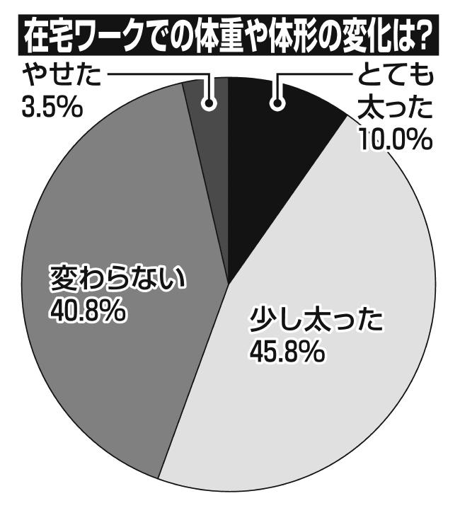 コロナ太りに関するアンケート結果のグラフ