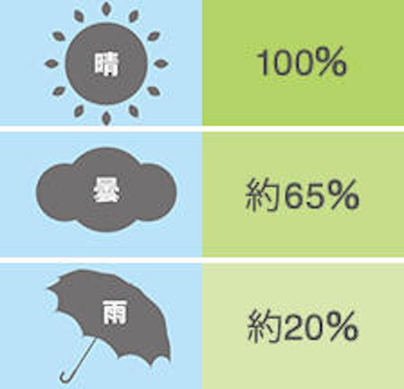 天気による紫外線の割合を示した図