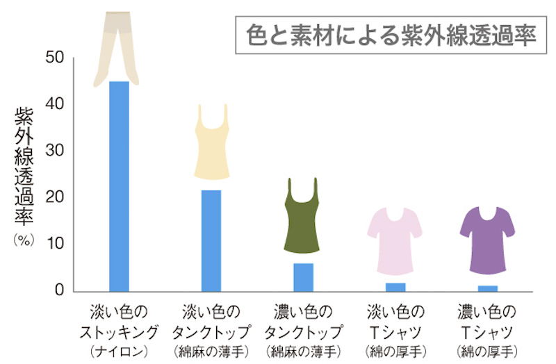 色と素材による紫外線透過率のグラフ