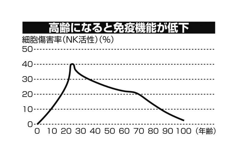 加齢ごとに免疫機能が低下していくグラフ