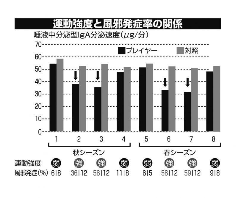 運動強度と風邪発症率の関係グラフ