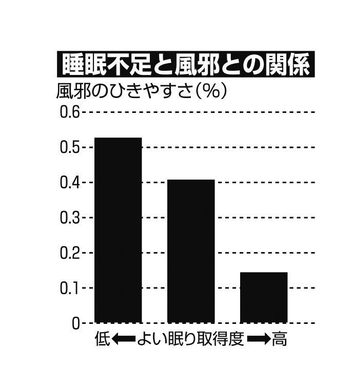 睡眠不足と風邪との関係グラフ