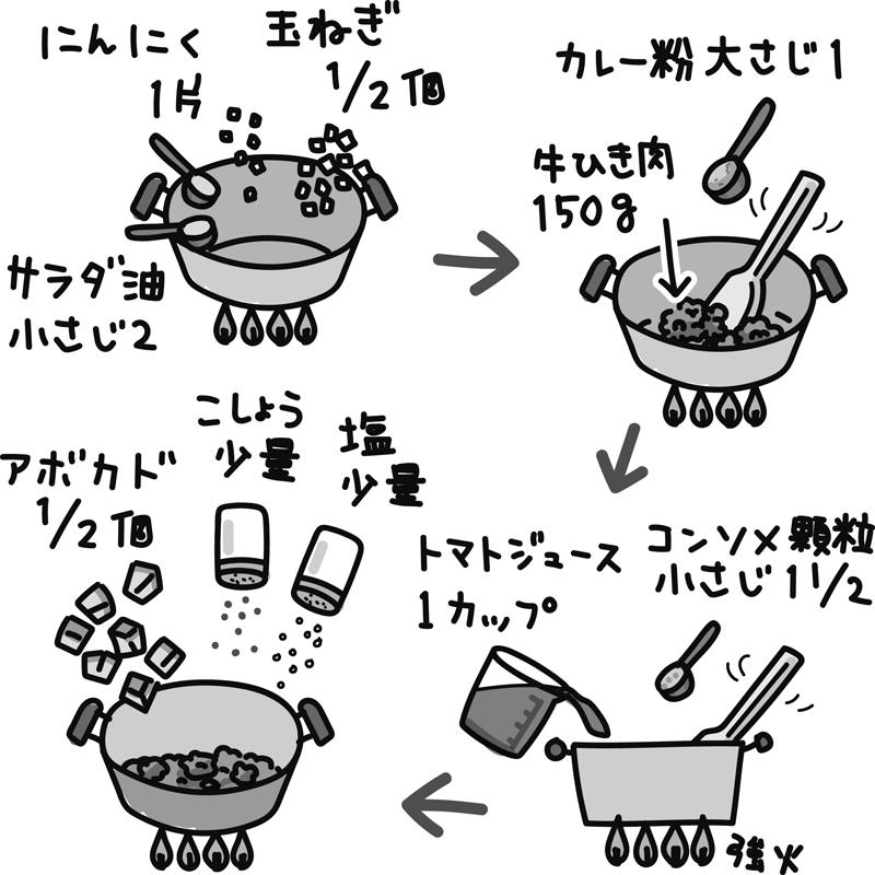 「カレー×アボカド」で腸内環境が整う