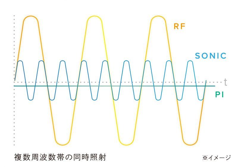 MTG『ReFa BEAUTECH RAISE』(リファビューテック レイズ)の複数周波数帯の同時照射のイメージ図
