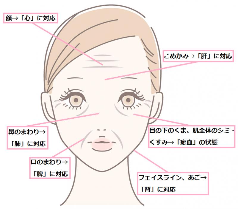 肌トラブルの原因の対応表