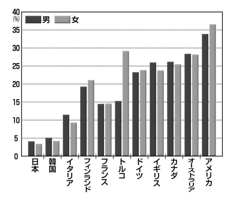 OECD諸国の肥満比率の各国比較の図表