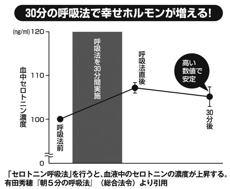 呼吸法を実践した後の血液中のセロトニン濃度の変化を表したグラフ