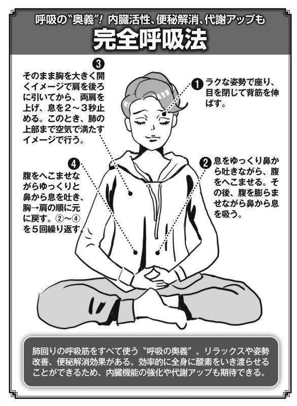 「完全呼吸法」のやり方イラスト