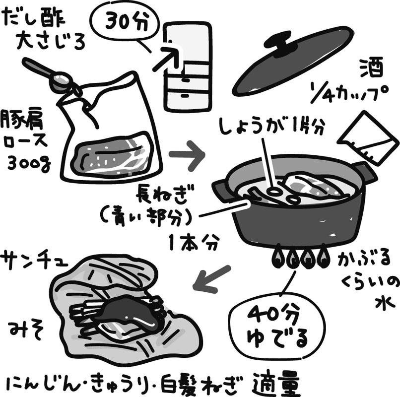 ゆで豚の作り方イラスト