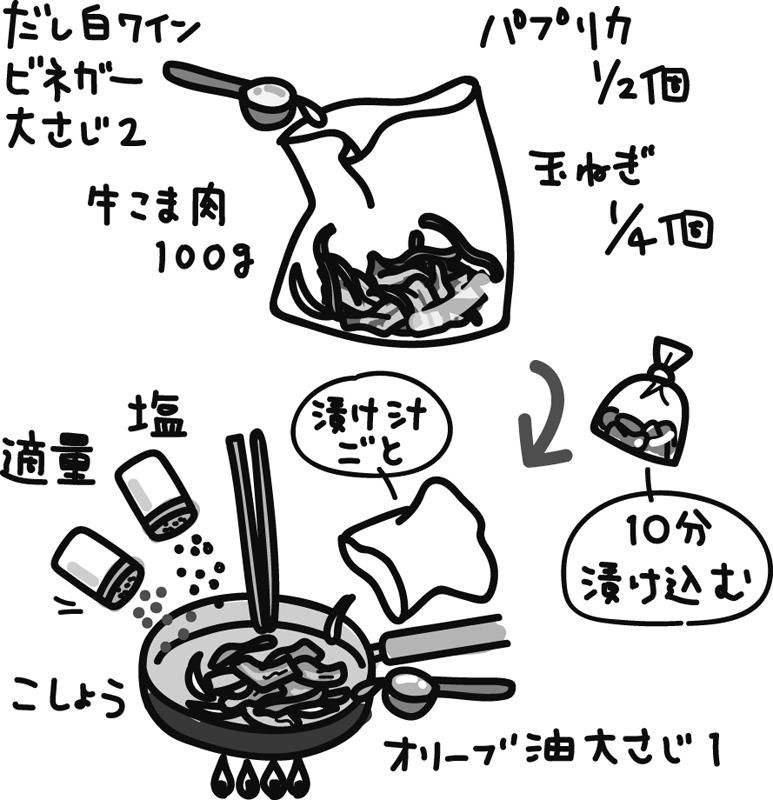 牛肉と野菜のさっぱり炒め作り方イラスト