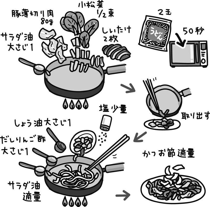 焼きうどんの作り方のイラスト